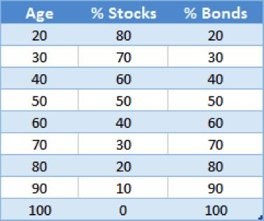 Asset allocation between stocks and bonds