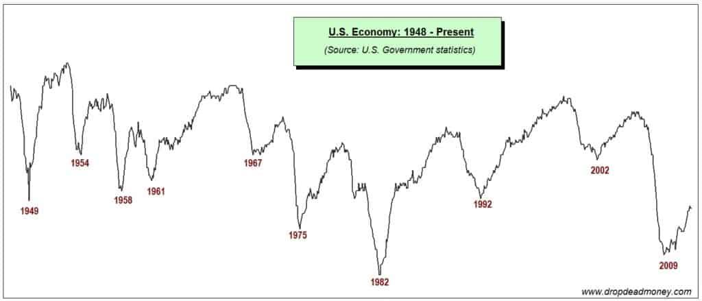 Us Economy Economic Cycles