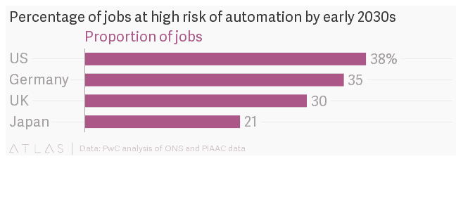 Automation is Taking Over