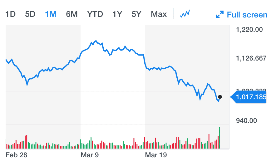 Google stock has come down since Facebook's data scandal