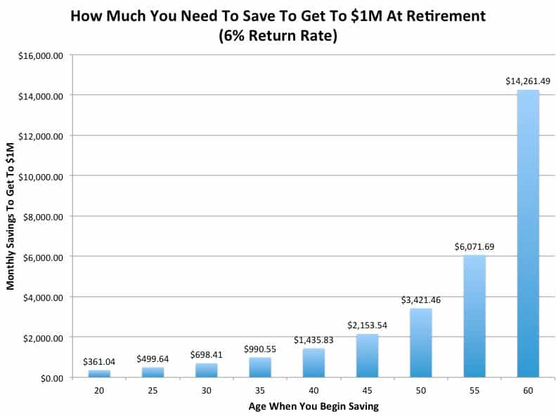 how much money you need to save to have $1 million